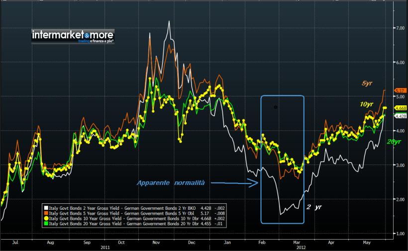 spread-BTP-Bund-composto-ITALIA-2-5-10-20-anni