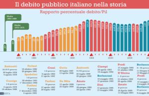 debito pubblico pil co